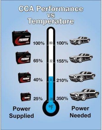 CCA &Temperature Chart