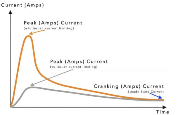 Peak Amps normalizing to Cranking Amps