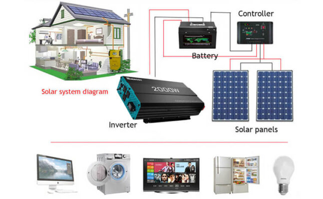 Best Power Inverters For Home